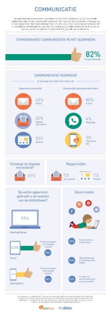 infographic 2016-3 Communicatie